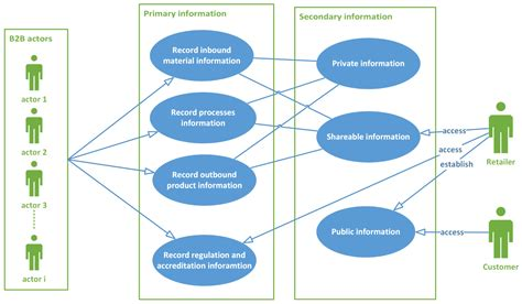 Systems   Free Full-Text   Developing a Framework for